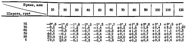 Определение девиации магнитного компаса по сличению с гироскопическим